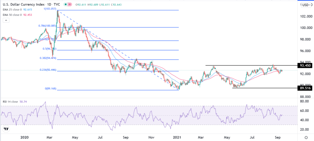 The daily chart shows that the DXY index rose to a key resistance at $93.45 this month.