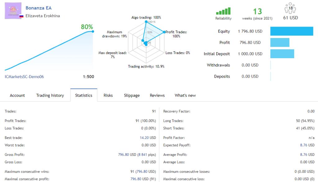 Demo account results of Bonanza EA showing growth curve.