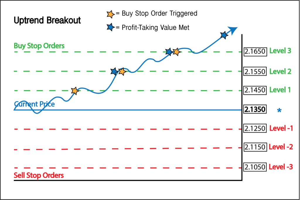 A chart showing an uptrend breakout in grid trading.