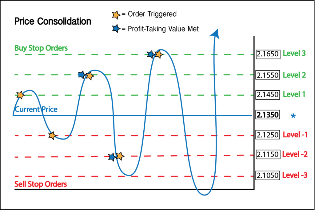 A graph showing price consolidation in grid trading.