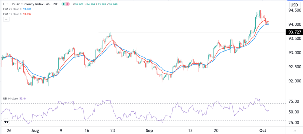 The dollar currency index 4-hour chart, with 14-period RSI reading at 53.44
