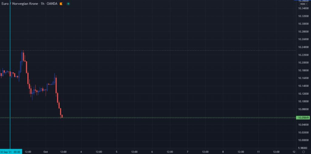 A TradingView chart of EURNOK on the 1-hour frame
