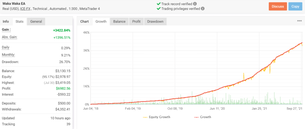 Growth chart of Waka Waka EA.